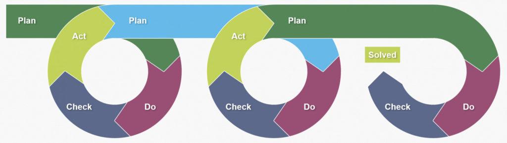 plan-do-check-act-repeat icon